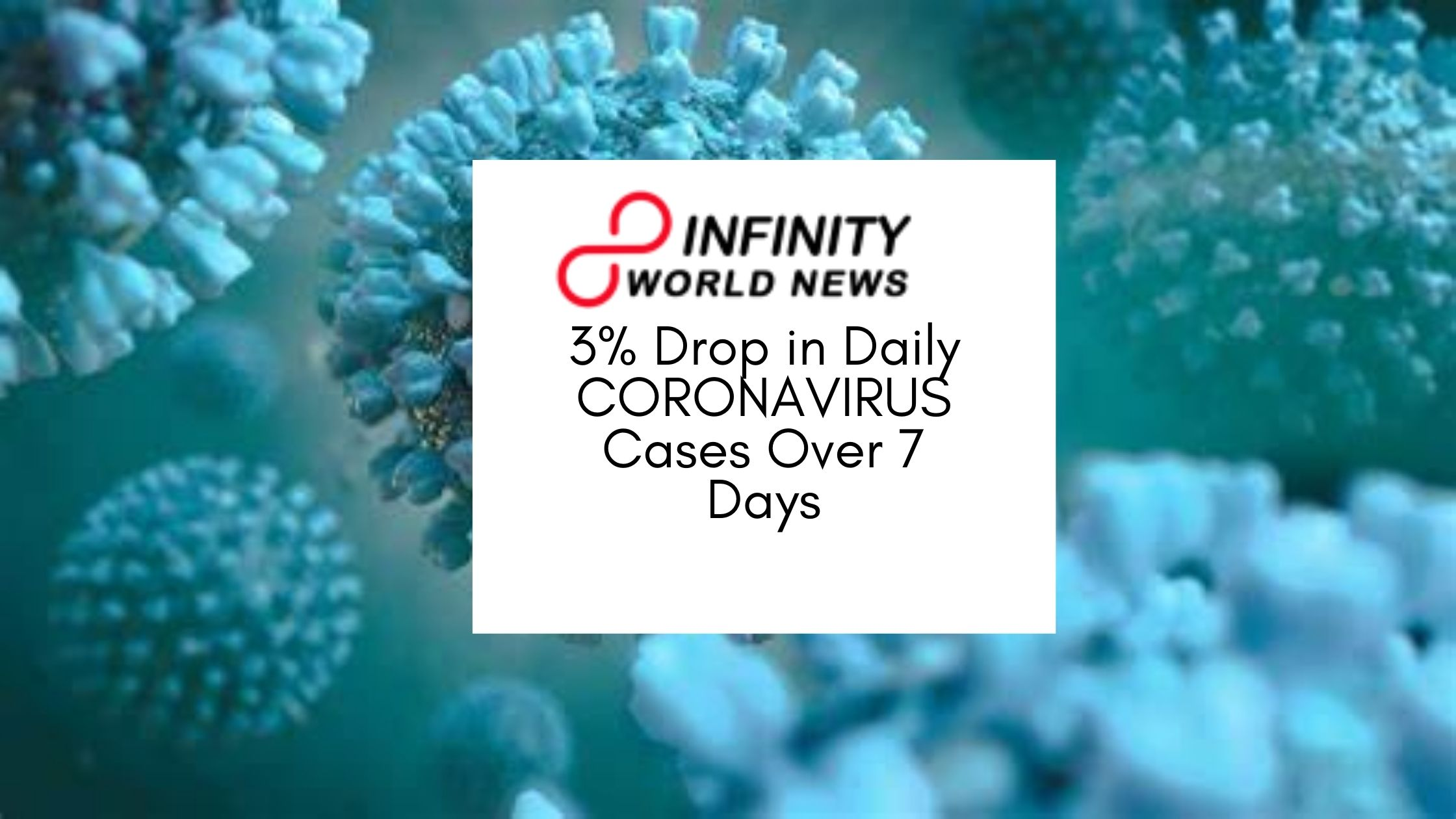 3% Drop in Daily CORONAVIRUS Cases Over 7 Days